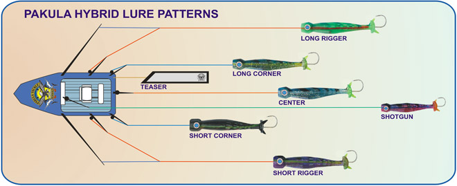 Lure Hybrid Patterns