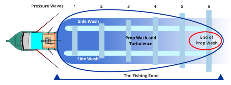 Reading the wash fig 1 72